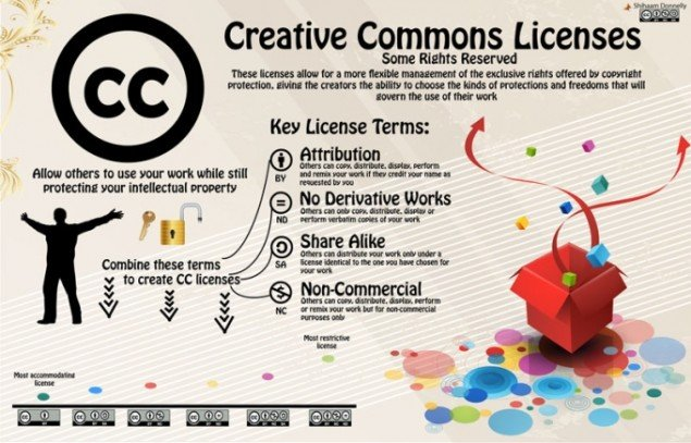 Creative Commons, infografik.